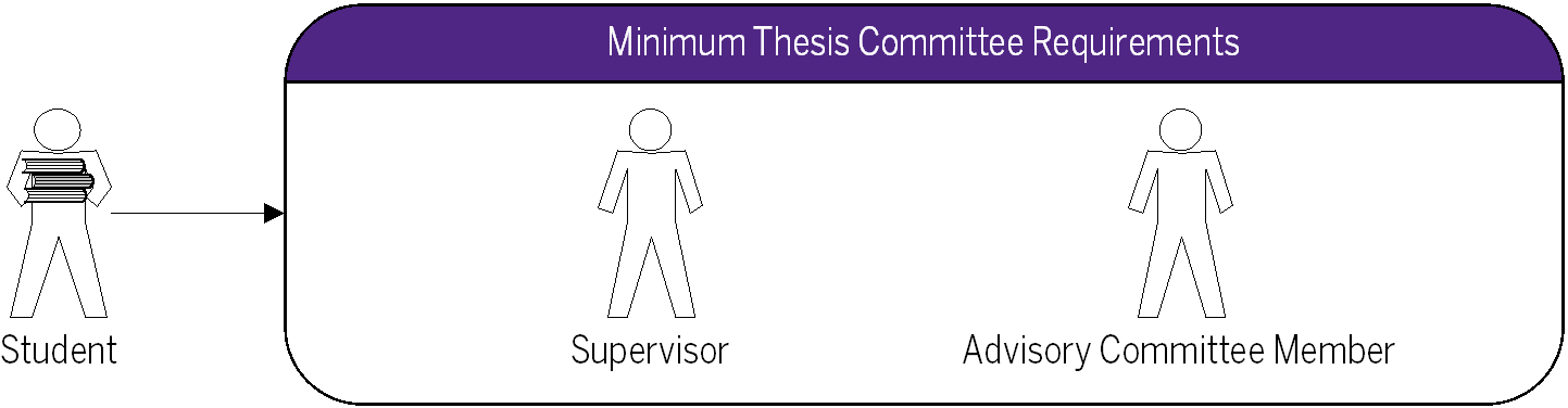 Thesis Examination - Higher Degree Research