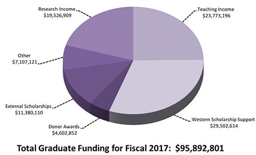 Western University, Graduate Studies - Graduate Student Funding