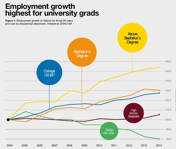 Council of Ontario Universities - Employment Growth